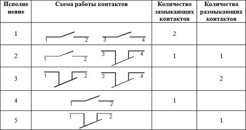 КЕ 031 схема