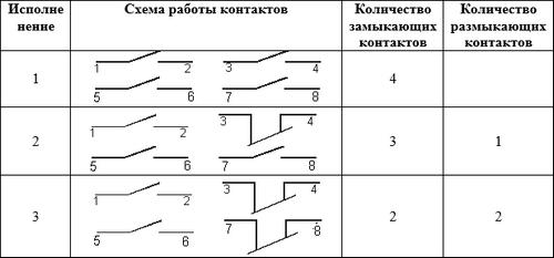 схема ПЕ 022