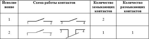 схема ПЕ 221, ПЕ221