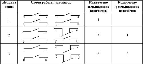 схема ПЕ 222