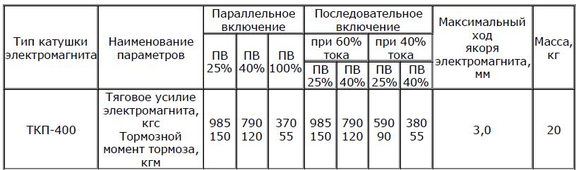 Катушки ТКП характеристики 1