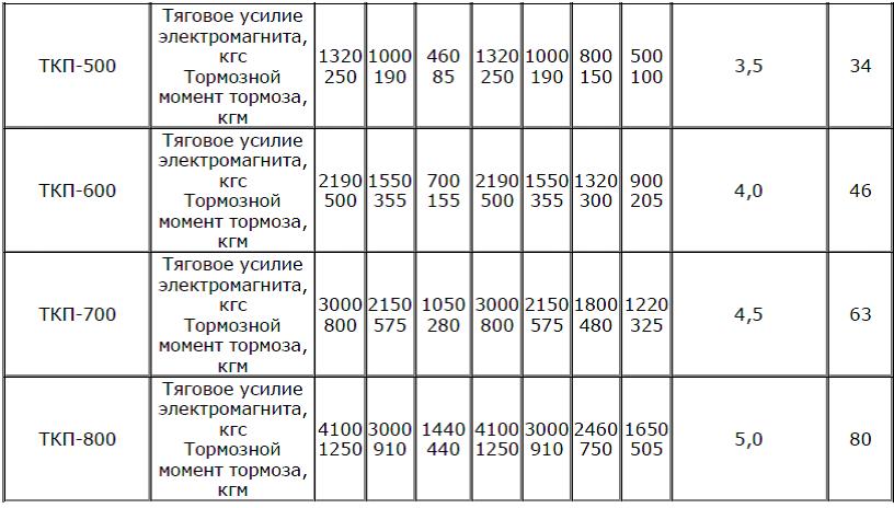 Катушки ТКП характеристики 2