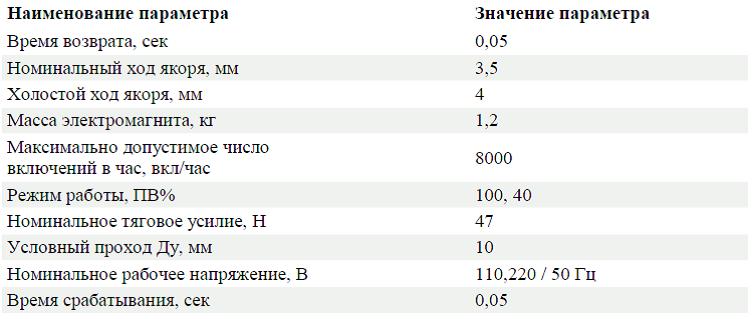 Характеристики ЭМЛ 1203