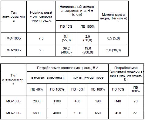МО 200 и МО 200Б характерстики