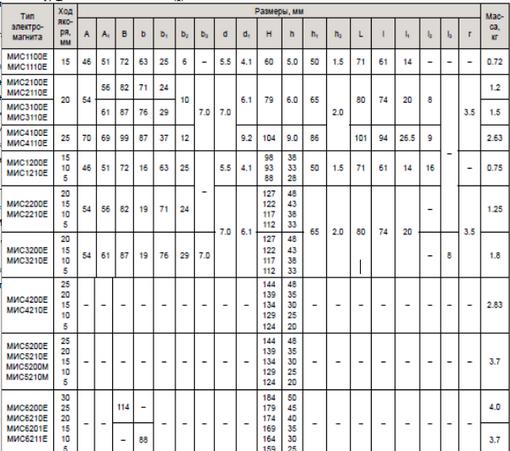Размеры электромагнита МИС